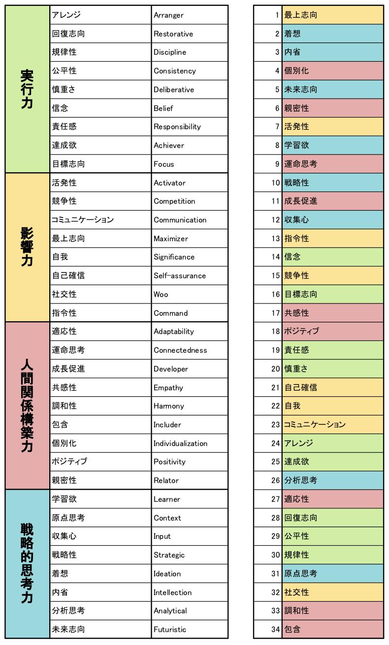 ストレングスファインダー分析における全34資質
