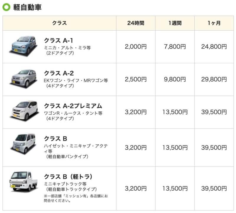 ガッツレンタカーの価格表(軽自動車)