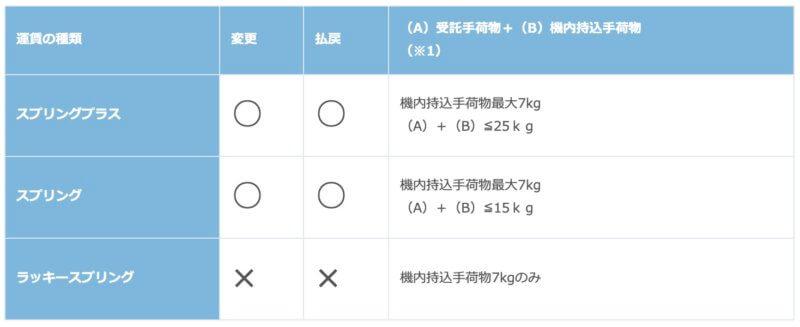 春秋航空の航空券変更について